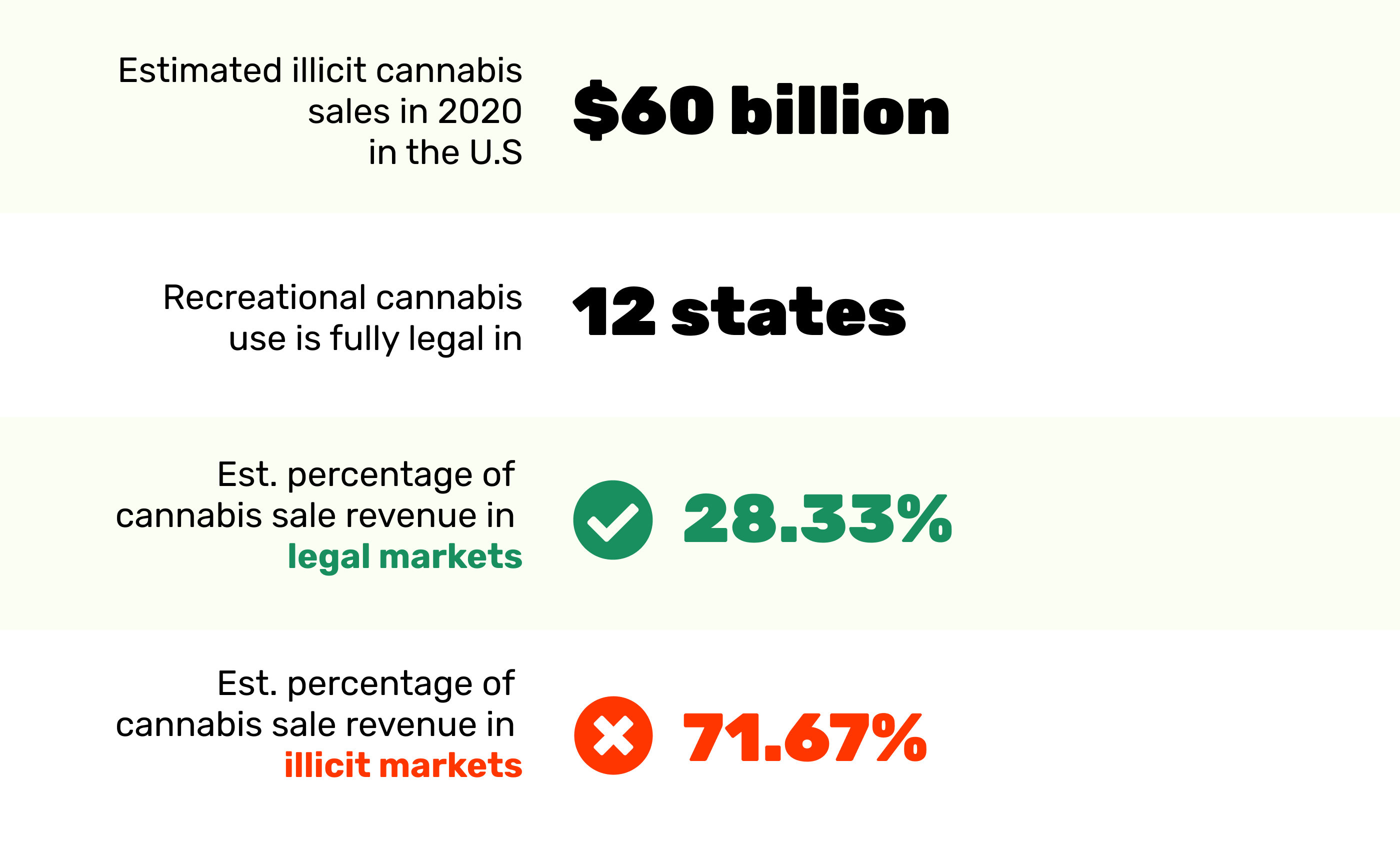 Legal v.s. illicit 