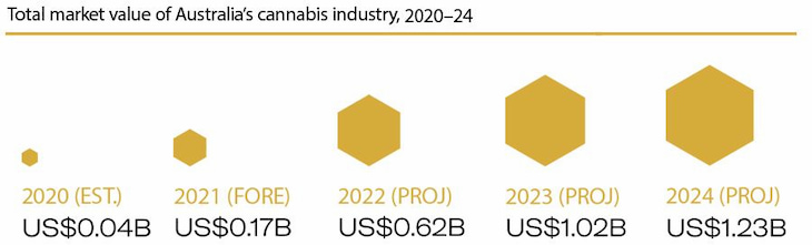 Australia Cannabis Market Projection