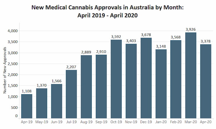 New-Medical-Cannabis-Approvals-in-Australia
