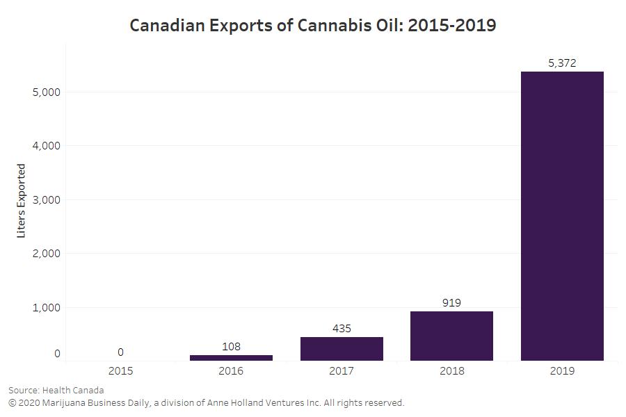 cannabis oil exports