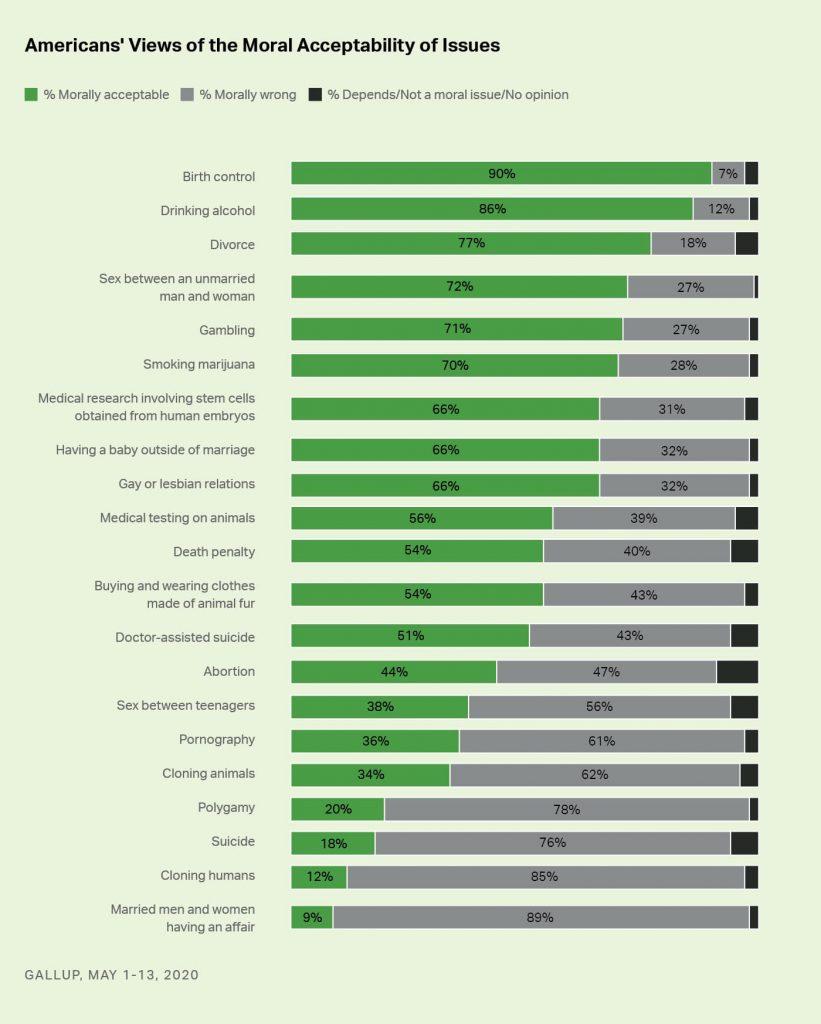 gallup survey