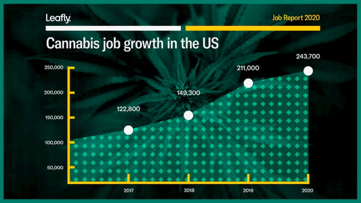 Job report 2020 by leafly