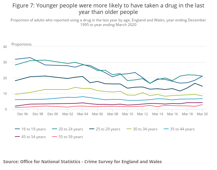 Younger people were more likely to have taken a drug in the last year than older people